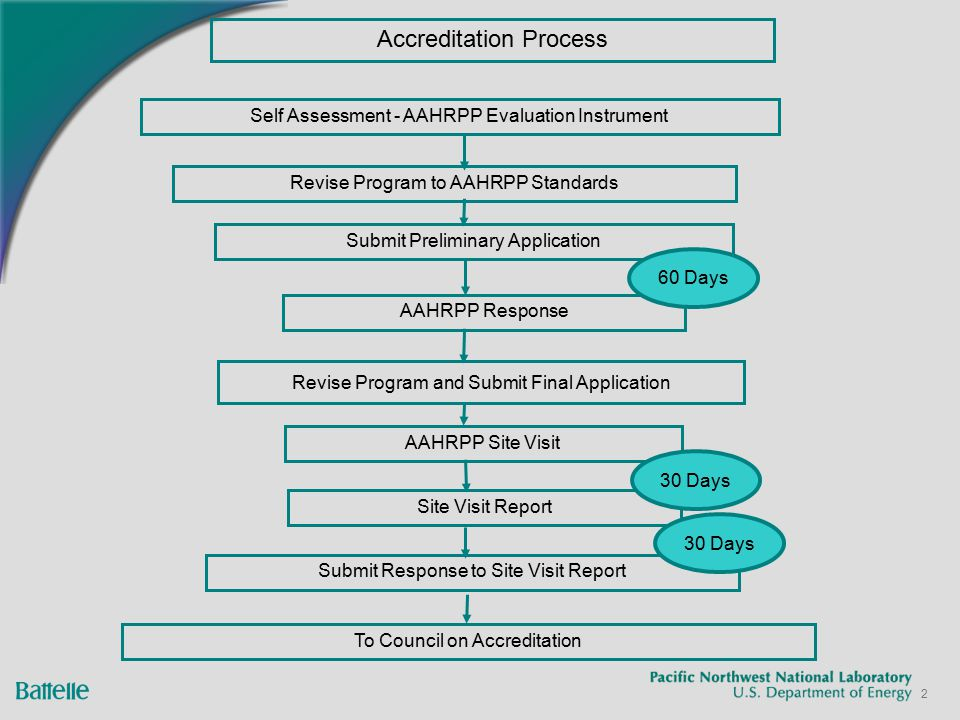 13 Challenges (cont.) Typically 2-3 years to complete Initial state of program Number of staff assigned Other responsibilities/demands Perpetual Maintenance AAHRPP annual and other reporting requirements Full application for re-accreditation every 3 years Expensive