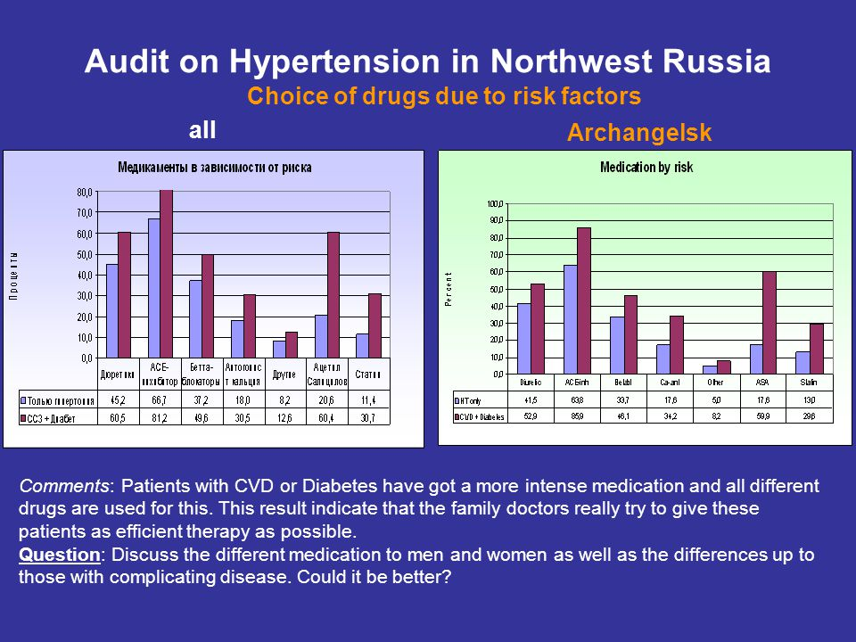 all Audit on Hypertension in Northwest Russia Choice of drugs due to risk factors Archangelsk Comments: Patients with CVD or Diabetes have got a more intense medication and all different drugs are used for this.