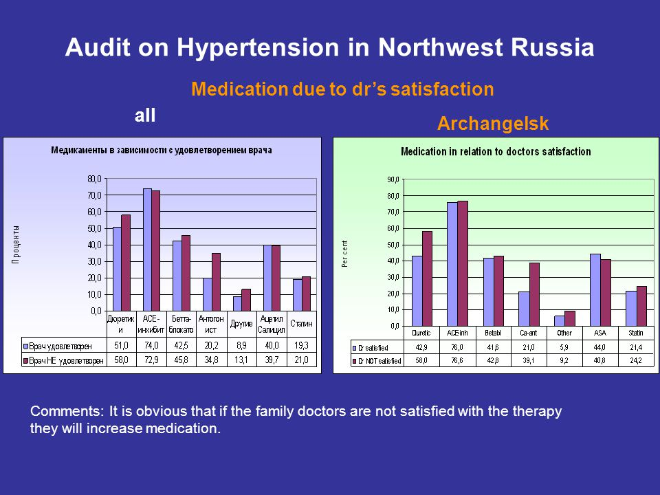 all Audit on Hypertension in Northwest Russia Medication due to dr's satisfaction Archangelsk Comments: It is obvious that if the family doctors are not satisfied with the therapy they will increase medication.