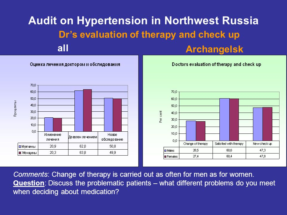 all Audit on Hypertension in Northwest Russia Dr's evaluation of therapy and check up Archangelsk Comments: Change of therapy is carried out as often for men as for women.