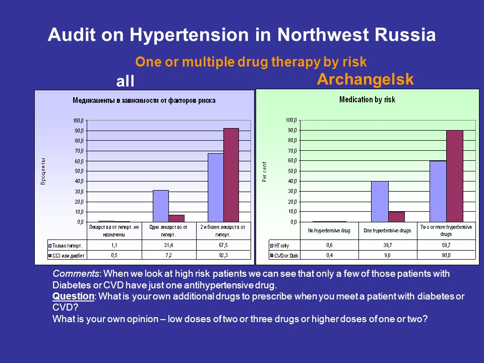 all Audit on Hypertension in Northwest Russia Archangelsk One or multiple drug therapy by risk Comments: When we look at high risk patients we can see that only a few of those patients with Diabetes or CVD have just one antihypertensive drug.