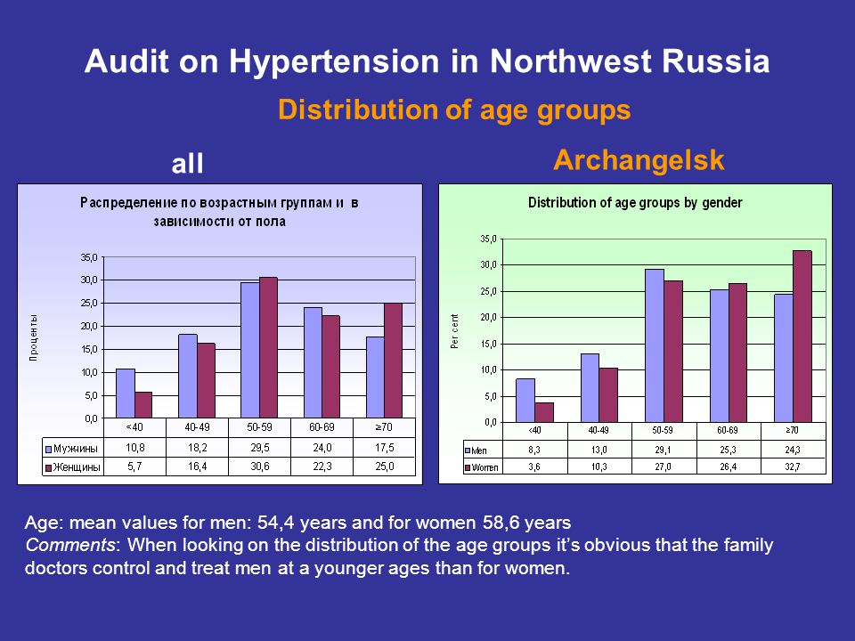all Audit on Hypertension in Northwest Russia Distribution of age groups Archangelsk Age: mean values for men: 54,4 years and for women 58,6 years Comments: When looking on the distribution of the age groups it's obvious that the family doctors control and treat men at a younger ages than for women.