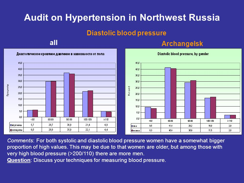 all Audit on Hypertension in Northwest Russia Diastolic blood pressure Archangelsk Comments: For both systolic and diastolic blood pressure women have a somewhat bigger proportion of high values.