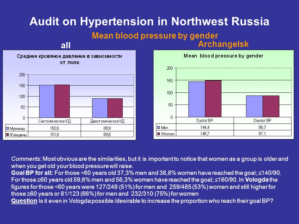 all Audit on Hypertension in Northwest Russia One or multiple drug therapy by gender Archangelsk