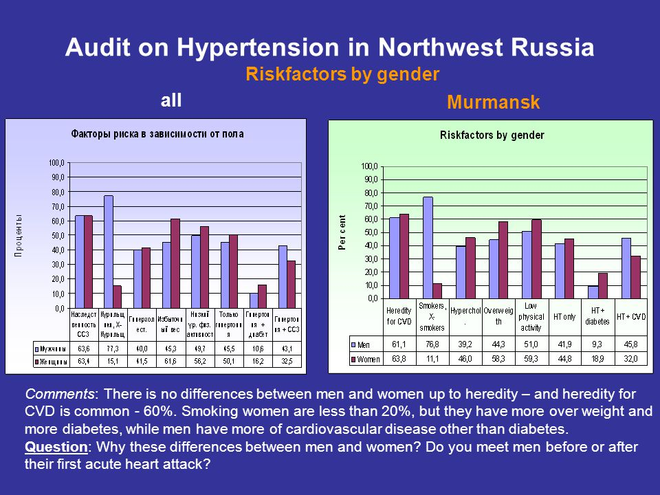 Audit on Hypertension in Northwest Russia Mean values With St; M: 6,76 W: 6,58 Without St: M: 6,24, W: 6,43 Гиперхолестеринемия С или Без Статина 19 график.