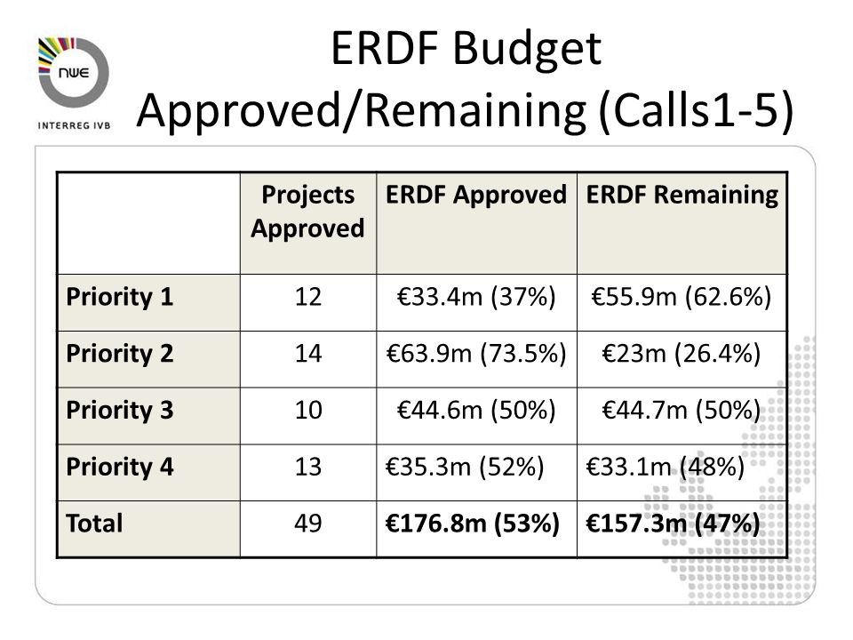 ERDF Budget Approved/Remaining (Calls1-5) Projects Approved ERDF ApprovedERDF Remaining Priority 112€33.4m (37%)€55.9m (62.6%) Priority 214€63.9m (73.5%)€23m (26.4%) Priority 310€44.6m (50%)€44.7m (50%) Priority 413€35.3m (52%)€33.1m (48%) Total49€176.8m (53%)€157.3m (47%)