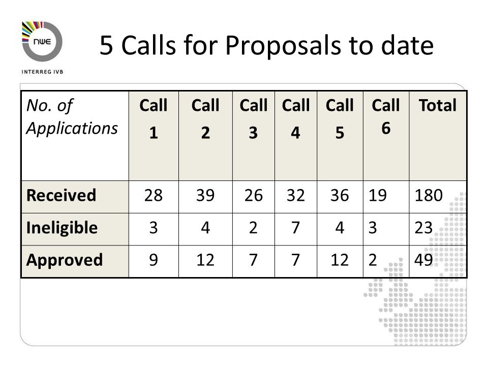 5 Calls for Proposals to date No.