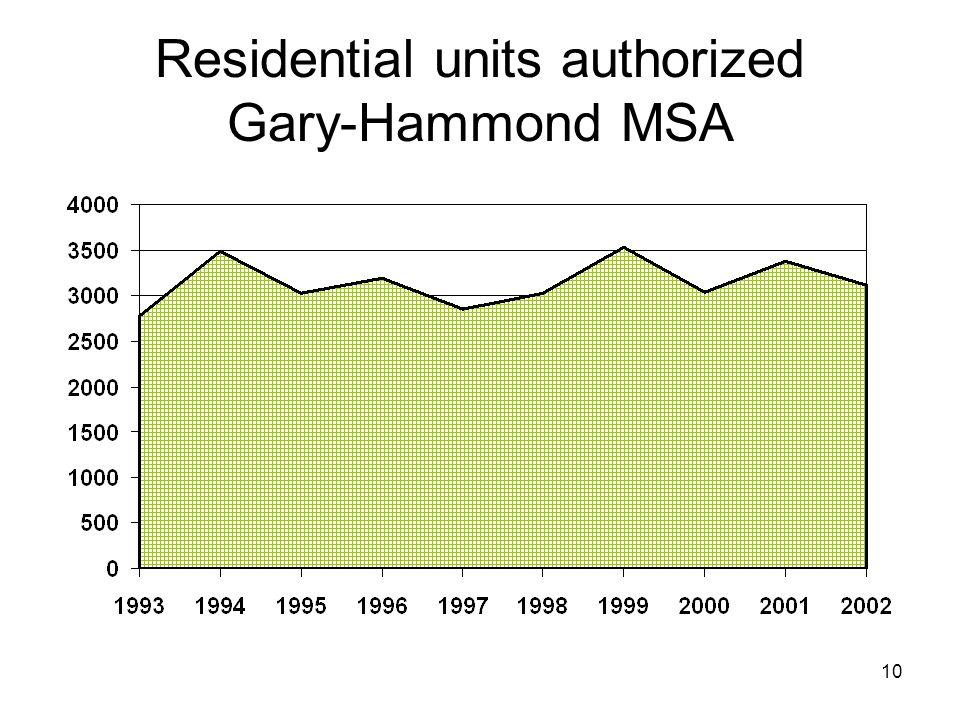 10 Residential units authorized Gary-Hammond MSA
