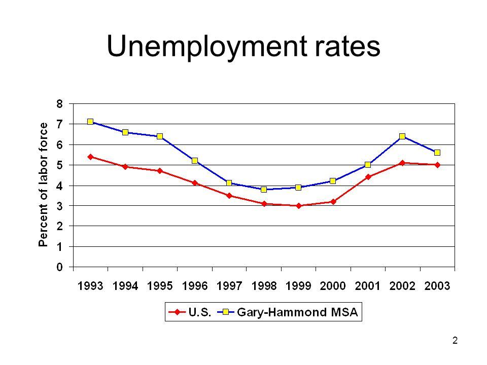 2 Unemployment rates