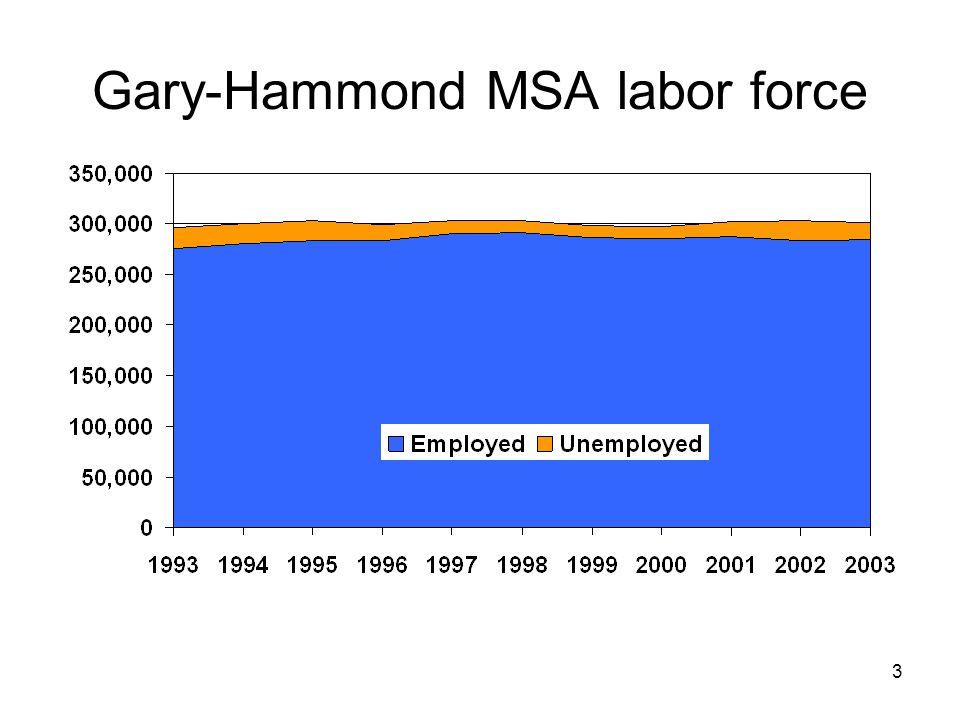 3 Gary-Hammond MSA labor force