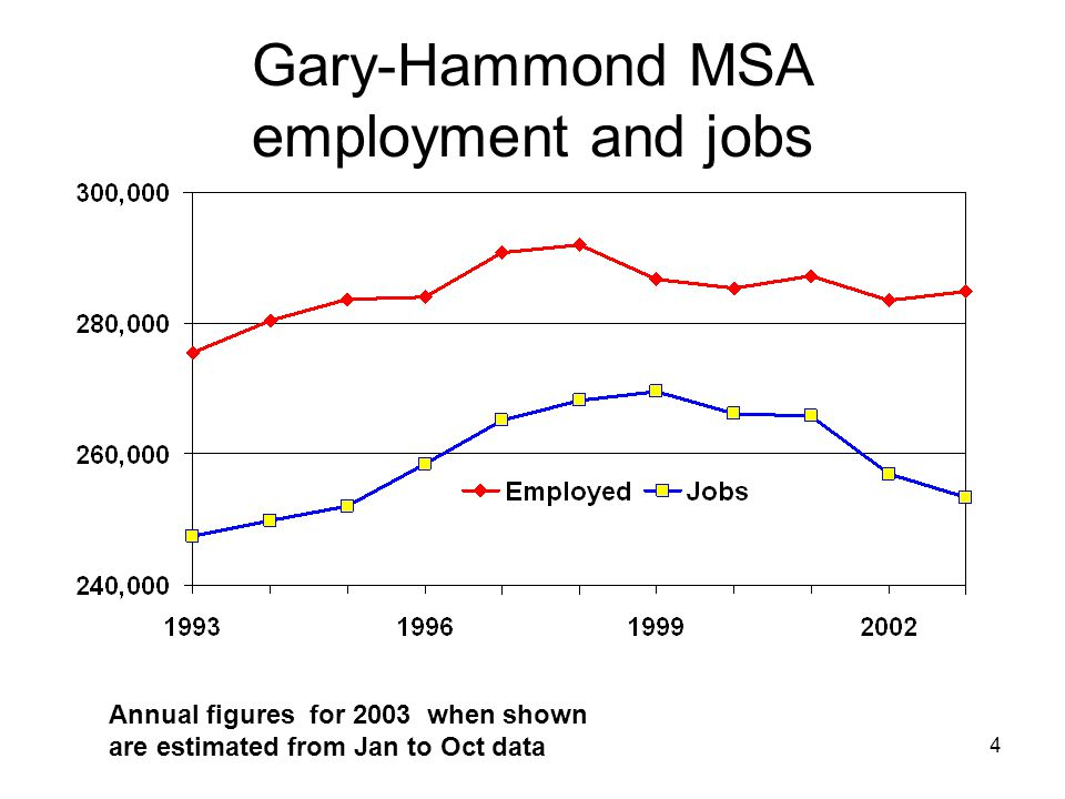 4 Gary-Hammond MSA employment and jobs Annual figures for 2003 when shown are estimated from Jan to Oct data