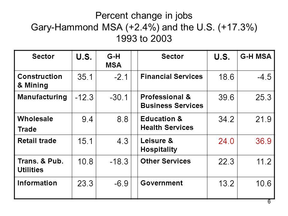 6 Percent change in jobs Gary-Hammond MSA (+2.4%) and the U.S.