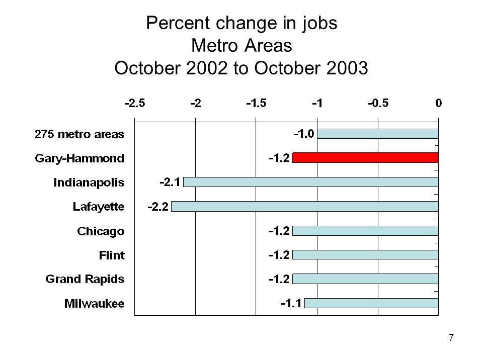 7 Percent change in jobs Metro Areas October 2002 to October 2003
