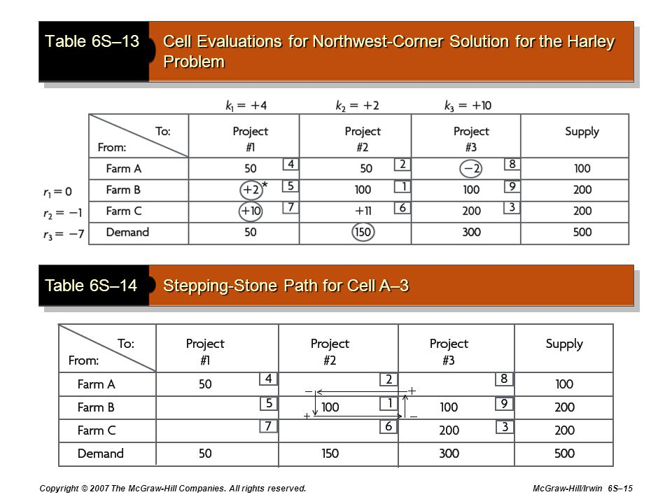 Copyright © 2007 The McGraw-Hill Companies. All rights reserved. McGraw-Hill/Irwin 6S–15 Table 6S–13Cell Evaluations for Northwest-Corner Solution for