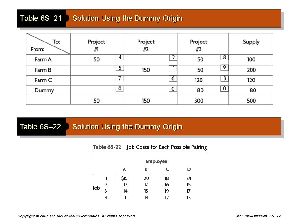 Copyright © 2007 The McGraw-Hill Companies. All rights reserved. McGraw-Hill/Irwin 6S–22 Table 6S–21Solution Using the Dummy Origin Table 6S–22Solutio