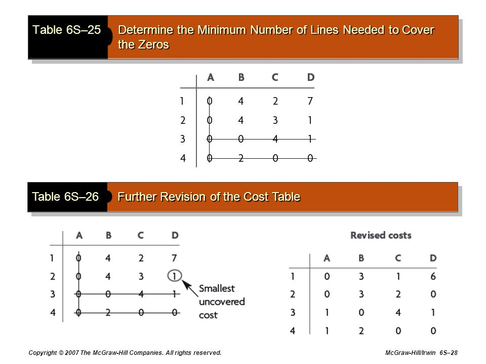 Copyright © 2007 The McGraw-Hill Companies. All rights reserved. McGraw-Hill/Irwin 6S–28 Table 6S–25Determine the Minimum Number of Lines Needed to Co