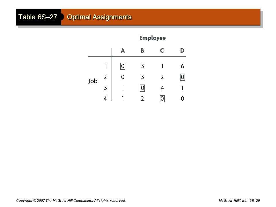 Copyright © 2007 The McGraw-Hill Companies. All rights reserved. McGraw-Hill/Irwin 6S–29 Table 6S–27Optimal Assignments