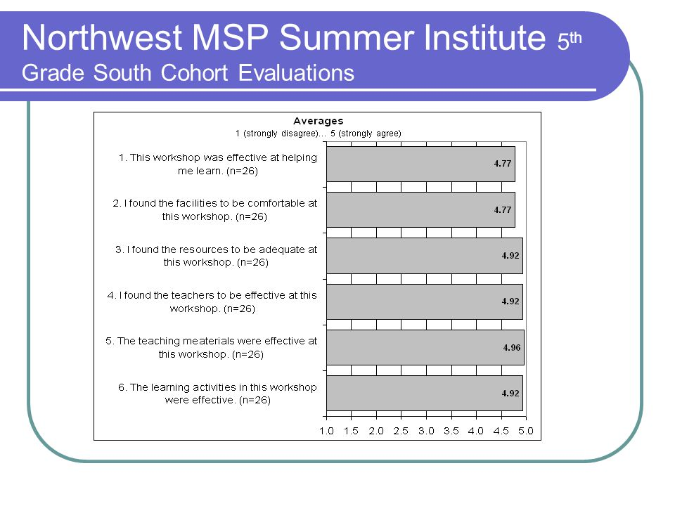 Northwest MSP Summer Institute 5 th Grade South Cohort Evaluations