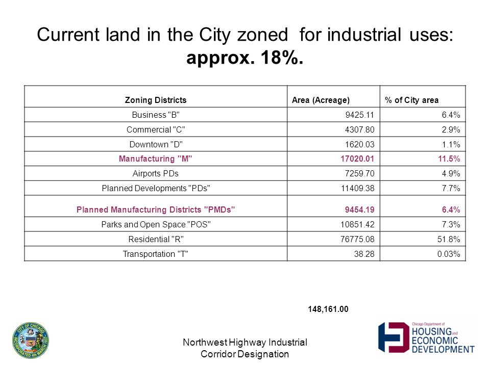 Northwest Highway Industrial Corridor Designation Current land in the City zoned for industrial uses: approx.