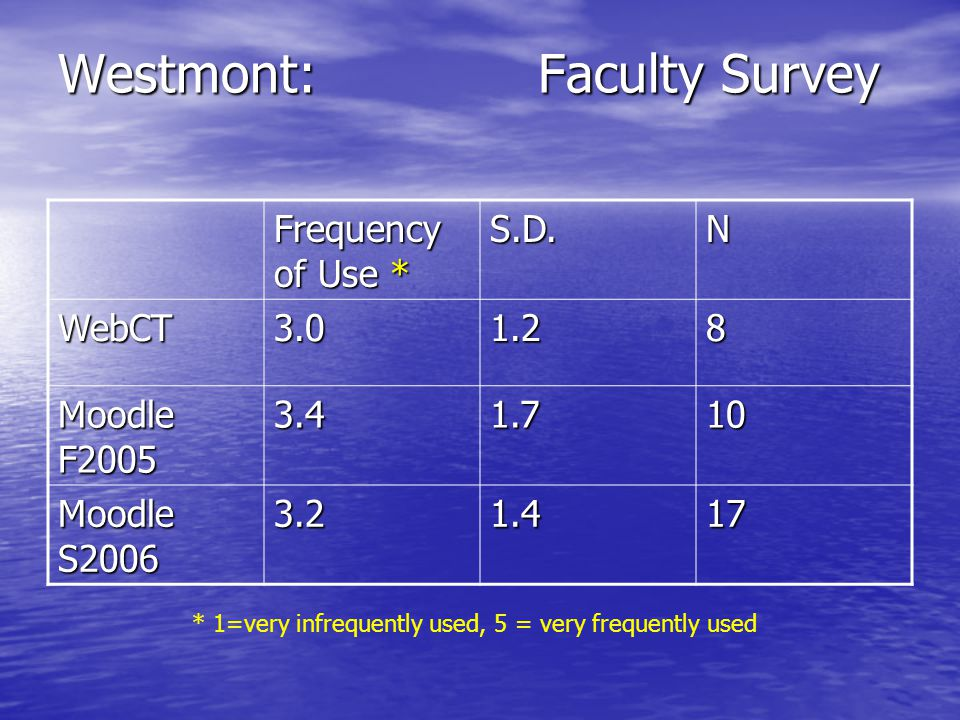Westmont:Faculty Survey Frequency of Use * S.D.N WebCT3.01.28 Moodle F2005 3.41.710 Moodle S2006 3.21.417 * 1=very infrequently used, 5 = very frequently used