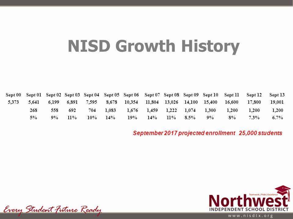 Sept 01 5,641 268 5% Sept 02 6,199 558 9% Sept 04 7,595 704 10% Sept 05 8,678 1,083 14% Sept 06 10,354 1,676 19% Sept 03 6,891 692 11% Sept 07 11,804 1,459 14% Sept 08 13,026 1,222 11% Sept 09 14,100 1,074 8.5% Sept 10 15,400 1,300 9% Sept 11 16,600 1,200 8% Sept 12 17,800 1,200 7.3% NISD Growth History Sept 00 5,373 September 2017 projected enrollment 25,000 students Sept 13 19,001 1,200 6.7%
