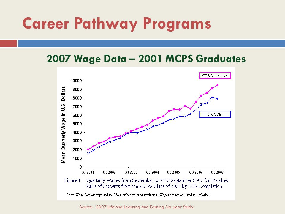 Career Pathway Programs Impact of Model Implementation Dual completion students… Graduate from college more often Graduate in less time Obtain better paying jobs Source: 1999 and Preliminary 2007 MCPS Lifelong Learning and Earning Six-year Stud