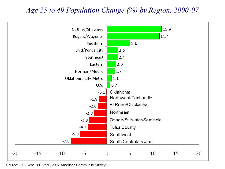 Age 25 to 49 Population Change (%) by Region, 2000-07 Source: U.S.