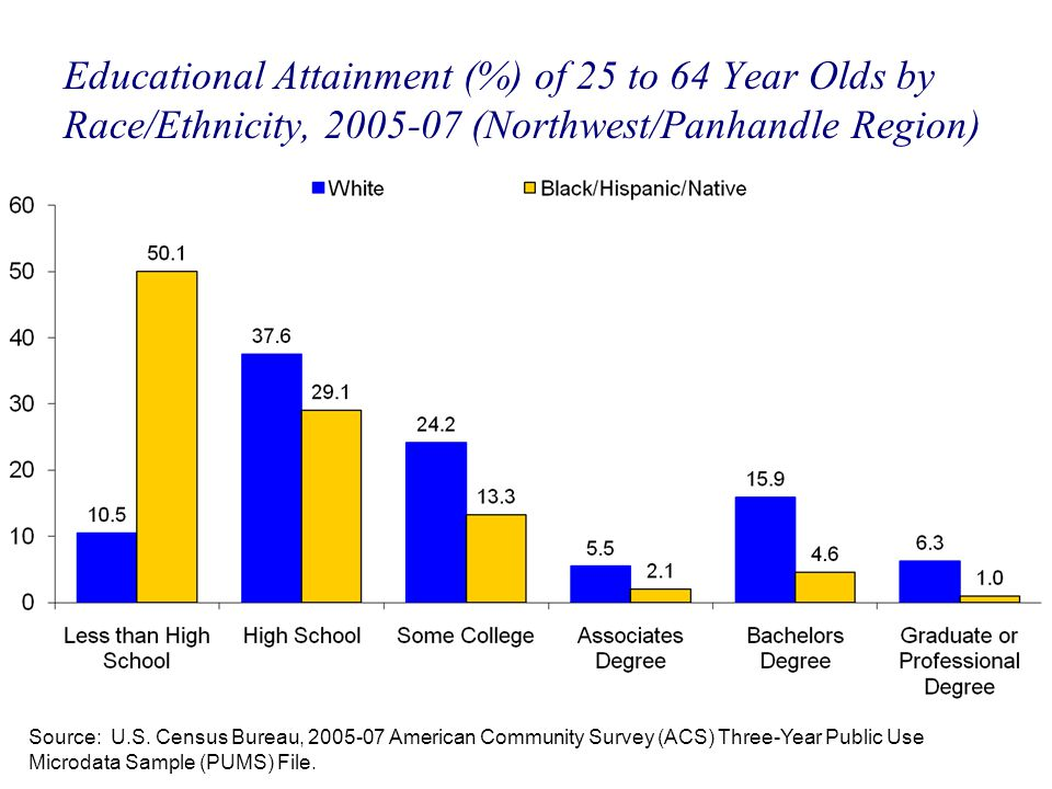 Educational Attainment (%) of 25 to 64 Year Olds by Race/Ethnicity, 2005-07 (Northwest/Panhandle Region) Source: U.S. Census Bureau, 2005-07 American