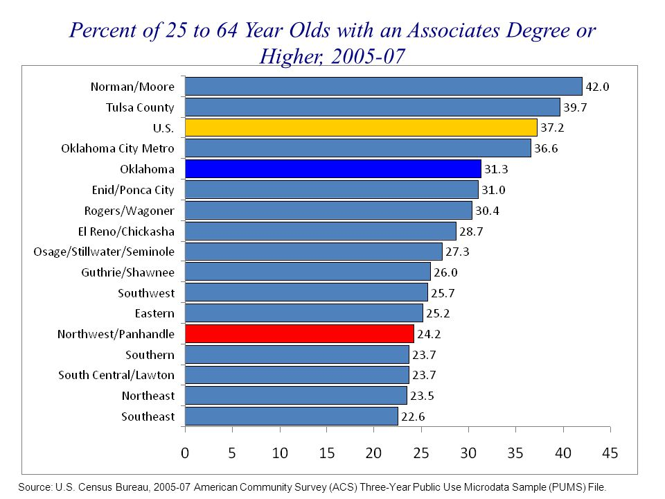 Percent of 25 to 64 Year Olds with an Associates Degree or Higher, 2005-07 Source: U.S. Census Bureau, 2005-07 American Community Survey (ACS) Three-Y