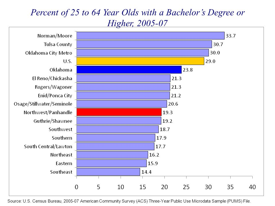 Percent of 25 to 64 Year Olds with a Bachelor's Degree or Higher, 2005-07 Source: U.S.