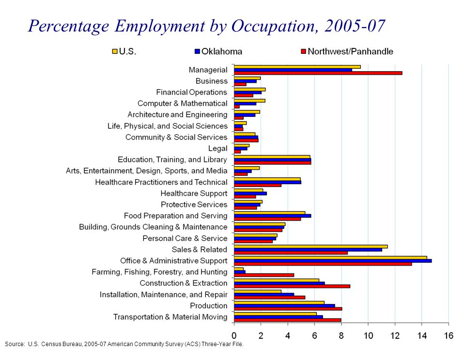 Percentage Employment by Occupation, 2005-07 Source: U.S. Census Bureau, 2005-07 American Community Survey (ACS) Three-Year File.