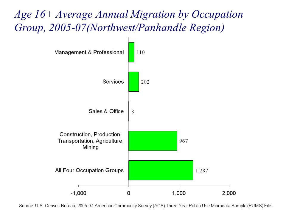 Age 16+ Average Annual Migration by Occupation Group, 2005-07(Northwest/Panhandle Region) Source: U.S. Census Bureau, 2005-07 American Community Surve