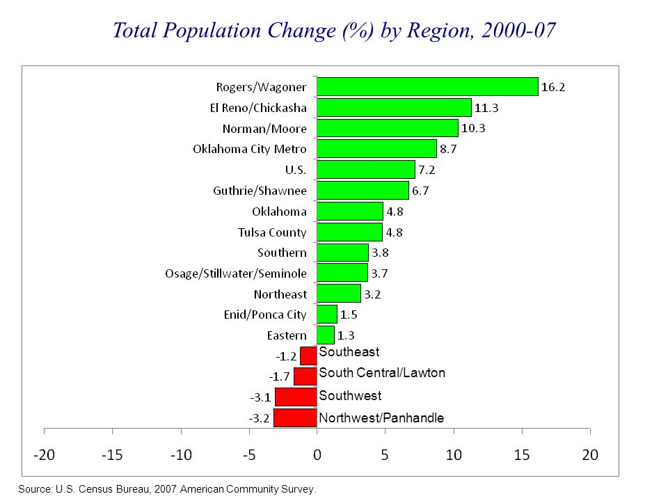 Total Population Change (%) by Region, 2000-07 Source: U.S. Census Bureau, 2007 American Community Survey. Southeast South Central/Lawton Southwest No