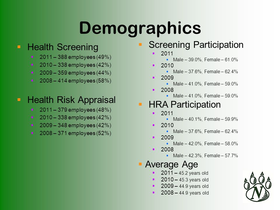 Demographics  Health Screening  2011 – 388 employees (49%)  2010 – 338 employees (42%)  2009 – 359 employees (44%)  2008 – 414 employees (58%)  Health Risk Appraisal  2011 – 379 employees (48%)  2010 – 338 employees (42%)  2009 – 348 employees (42%)  2008 – 371 employees (52%)  Screening Participation  2011  Male – 39.0%, Female – 61.0%  2010  Male – 37.6%, Female – 62.4%  2009  Male – 41.0%, Female – 59.0%  2008  Male – 41.0%, Female – 59.0%  HRA Participation  2011  Male – 40.1%, Female – 59.9%  2010  Male – 37.6%, Female – 62.4%  2009  Male – 42.0%, Female – 58.0%  2008  Male – 42.3%, Female – 57.7%  Average Age  2011 – 45.2 years old  2010 – 45.3 years old  2009 – 44.9 years old  2008 – 44.9 years old