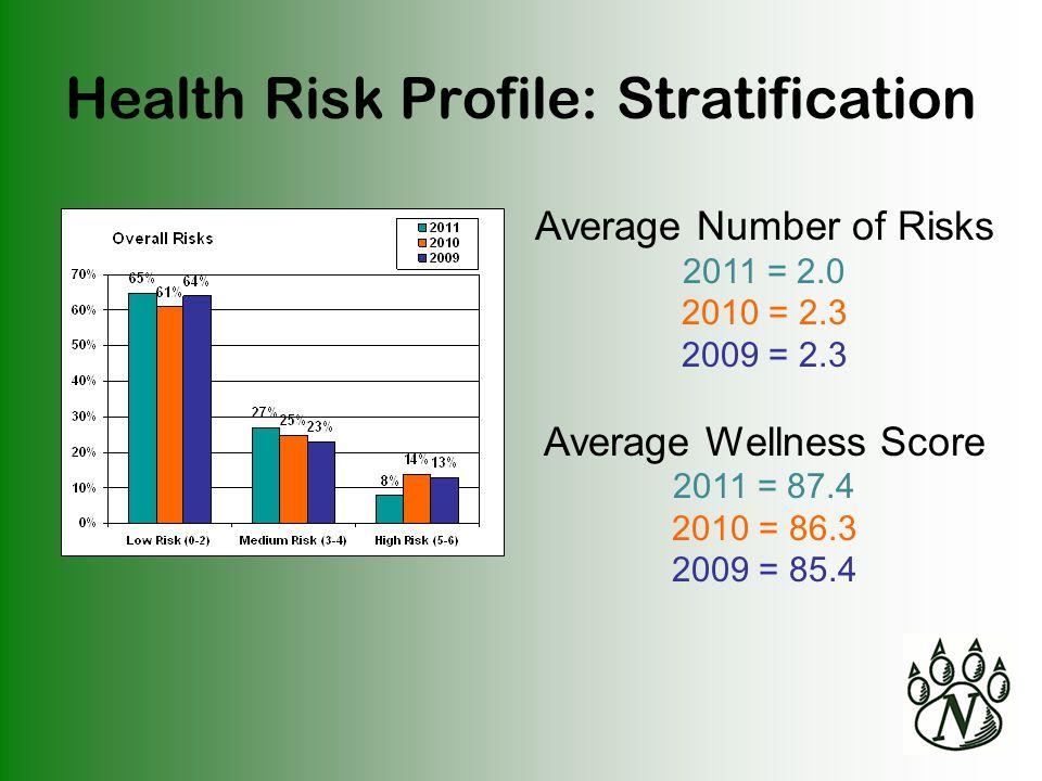 Health Risk Profile: Stratification Average Number of Risks 2011 = 2.0 2010 = 2.3 2009 = 2.3 Average Wellness Score 2011 = 87.4 2010 = 86.3 2009 = 85.4