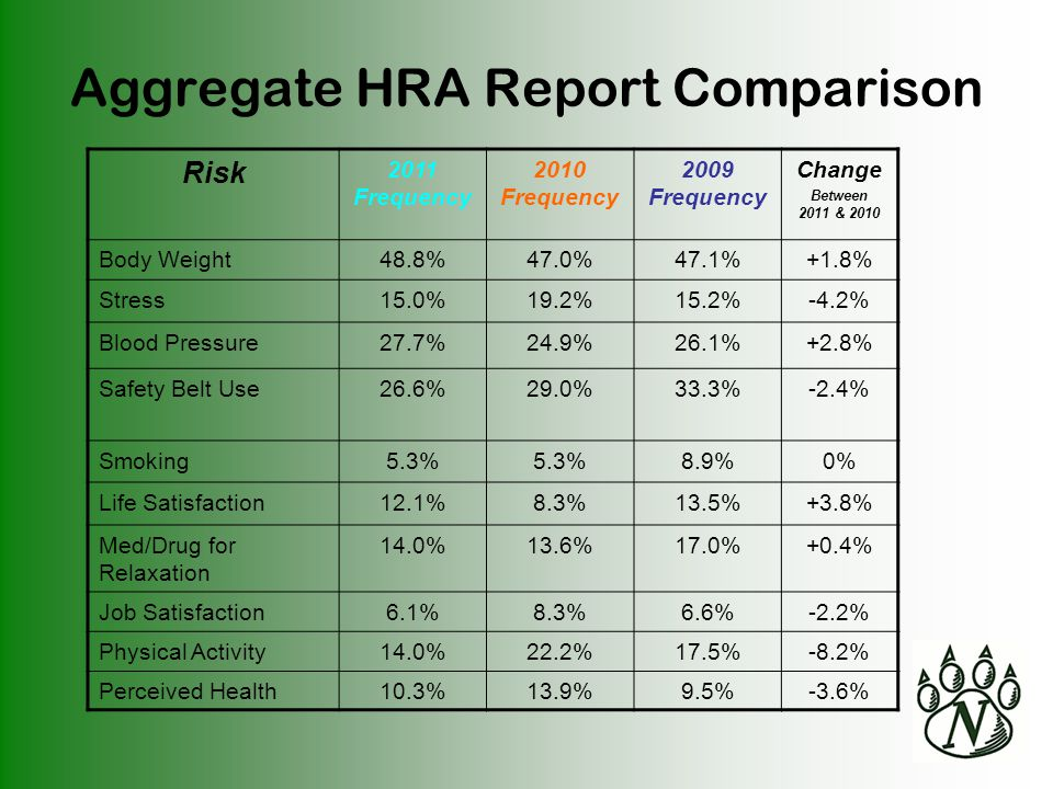 Aggregate HRA Report Comparison Risk 2011 Frequency 2010 Frequency 2009 Frequency Change Between 2011 & 2010 Body Weight48.8%47.0%47.1%+1.8% Stress15.0%19.2%15.2%-4.2% Blood Pressure27.7%24.9%26.1%+2.8% Safety Belt Use26.6%29.0%33.3%-2.4% Smoking5.3% 8.9%0% Life Satisfaction12.1%8.3%13.5%+3.8% Med/Drug for Relaxation 14.0%13.6%17.0%+0.4% Job Satisfaction6.1%8.3%6.6%-2.2% Physical Activity14.0%22.2%17.5%-8.2% Perceived Health10.3%13.9%9.5%-3.6%