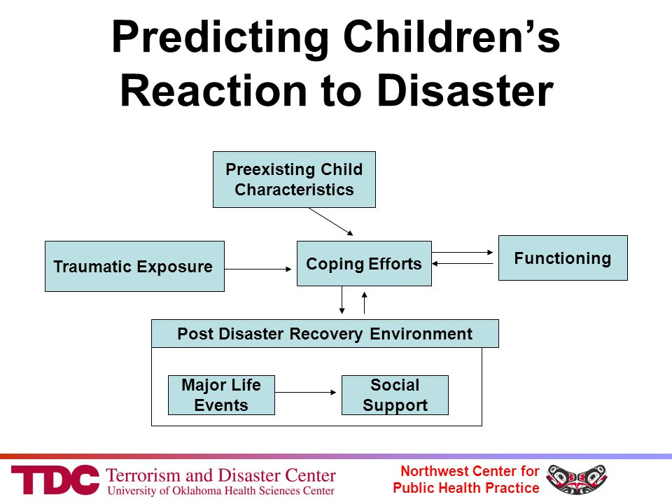 Northwest Center for Public Health Practice Predicting Children's Reaction to Disaster Traumatic Exposure Preexisting Child Characteristics Coping Efforts Post Disaster Recovery Environment Major Life Events Social Support Functioning