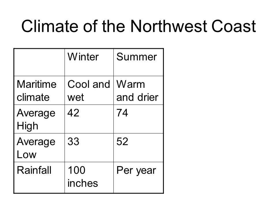 Climate of the Northwest Coast WinterSummer Maritime climate Cool and wet Warm and drier Average High 4274 Average Low 3352 Rainfall100 inches Per year