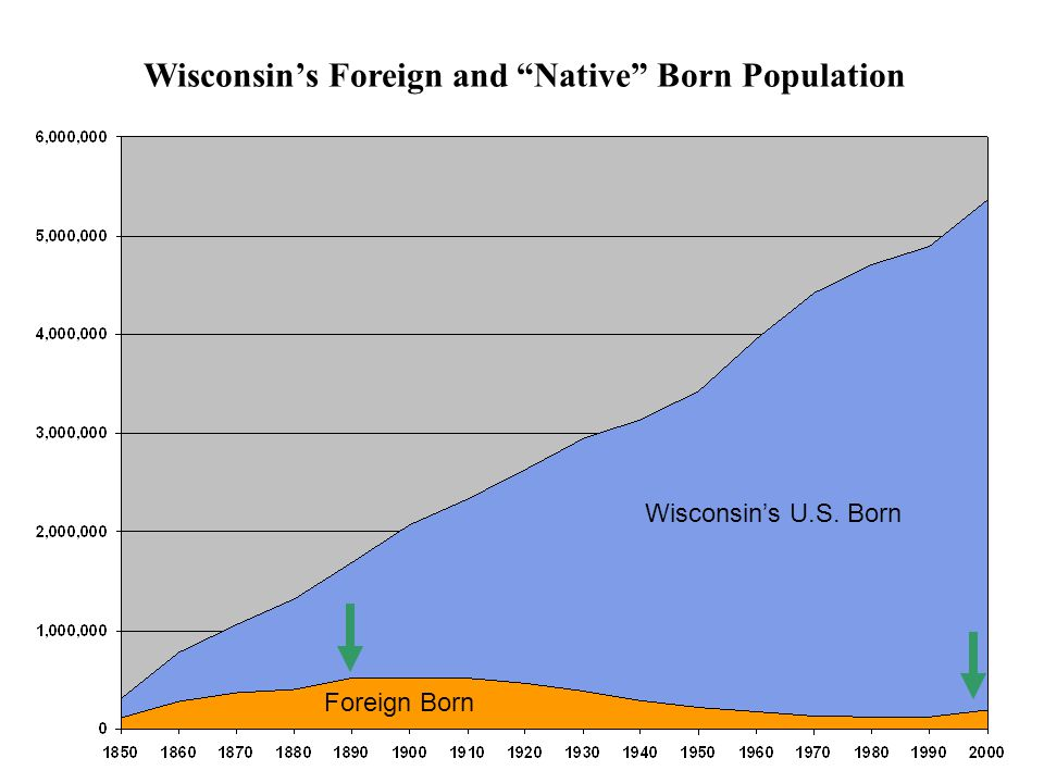 Wisconsin's Foreign and Native Born Population Wisconsin's U.S. Born Foreign Born