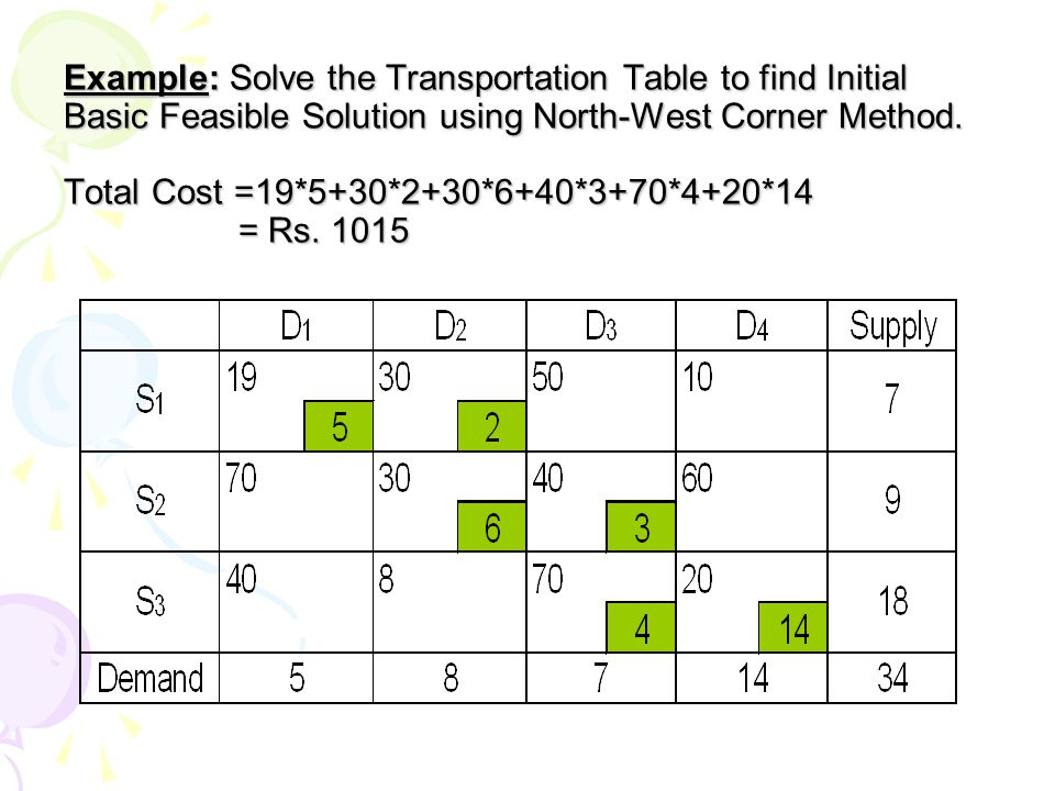 Example: Solve the Transportation Table to find Initial Basic Feasible Solution using North-West Corner Method.