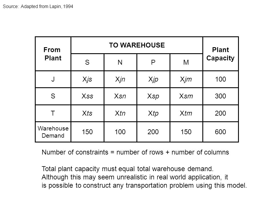 JXjsXjnXjpXjm100 SNPM XssXsnXspXsm XtsXtnXtpXtm 150100200150 S300 T200 Warehouse Demand 600 TO WAREHOUSE Plant Capacity From Plant Number of constraints = number of rows + number of columns Total plant capacity must equal total warehouse demand.