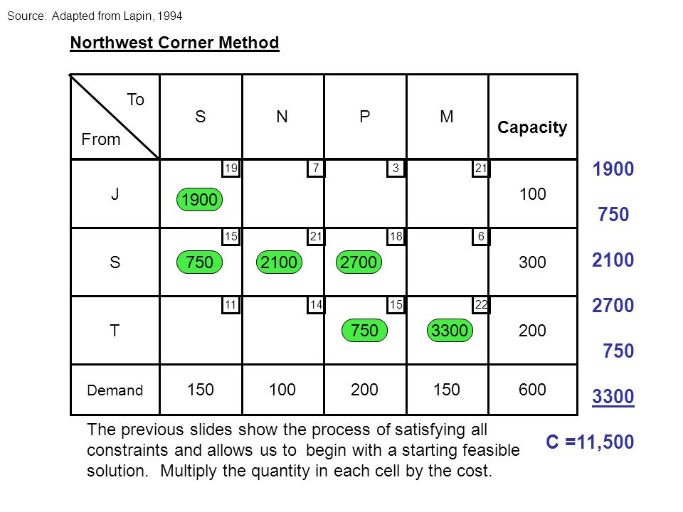 SNPM 150100200150 J100 S300 T200 Demand 600 Capacity From To 197321 6 22 18 15 21 14 15 11 Northwest Corner Method The previous slides show the process of satisfying all constraints and allows us to begin with a starting feasible solution.