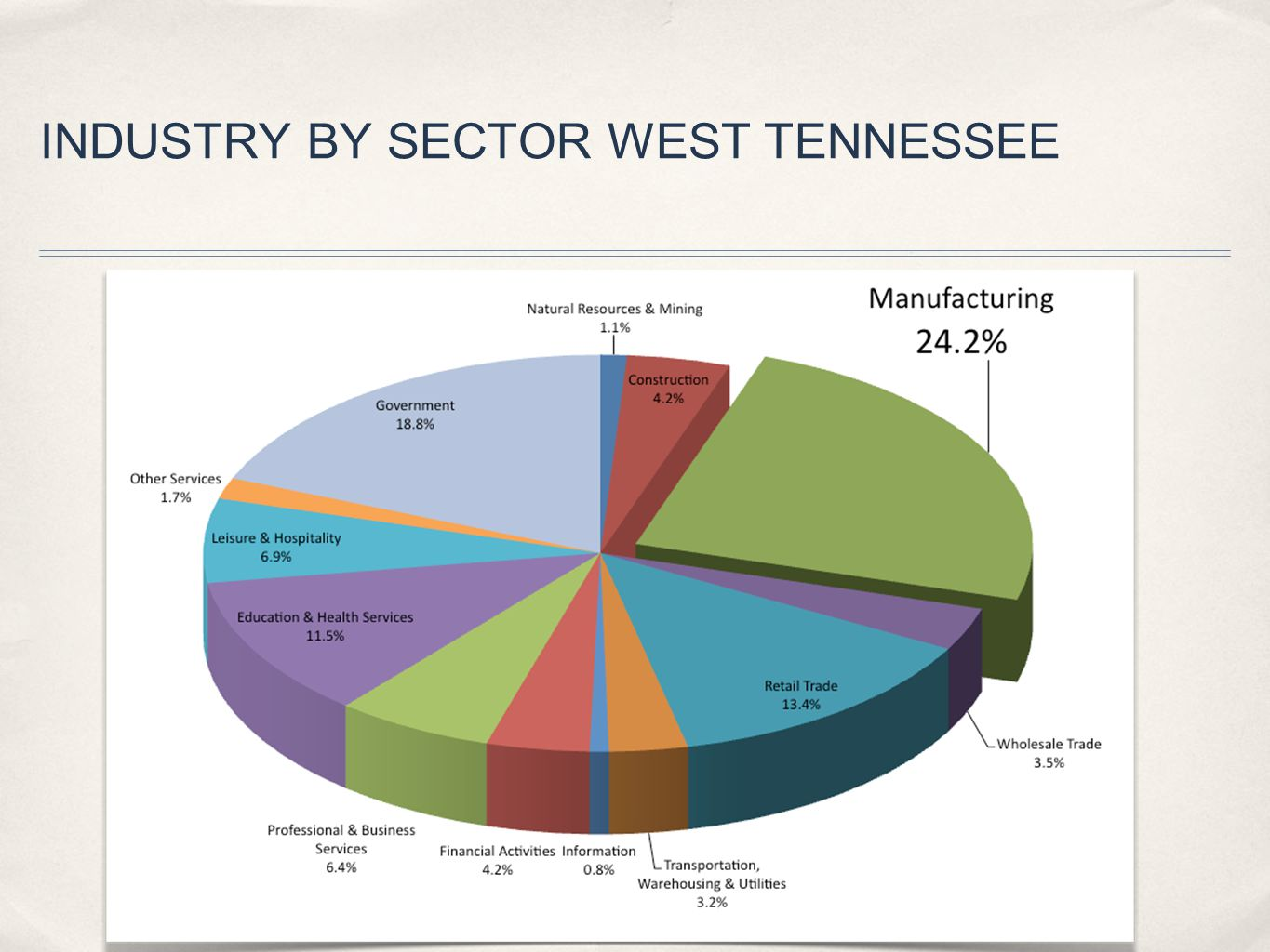 INDUSTRY BY SECTOR WEST TENNESSEE