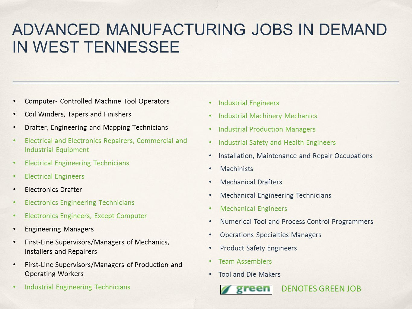 ADVANCED MANUFACTURING JOBS IN DEMAND IN WEST TENNESSEE Computer- Controlled Machine Tool Operators Coil Winders, Tapers and Finishers Drafter, Engine