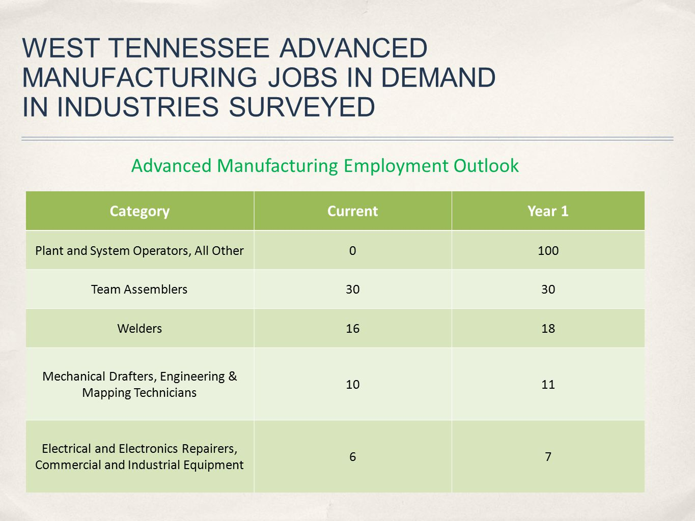 WEST TENNESSEE ADVANCED MANUFACTURING JOBS IN DEMAND IN INDUSTRIES SURVEYED CategoryCurrentYear 1 Plant and System Operators, All Other0100 Team Assem