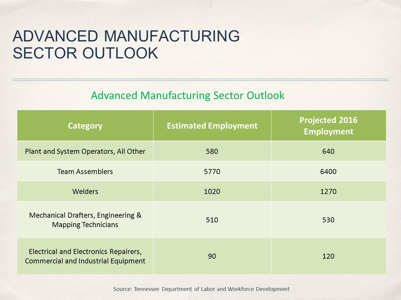 ADVANCED MANUFACTURING SECTOR OUTLOOK CategoryEstimated Employment Projected 2016 Employment Plant and System Operators, All Other580640 Team Assemblers57706400 Welders10201270 Mechanical Drafters, Engineering & Mapping Technicians 510530 Electrical and Electronics Repairers, Commercial and Industrial Equipment 90120 Advanced Manufacturing Sector Outlook Source: Tennessee Department of Labor and Workforce Development