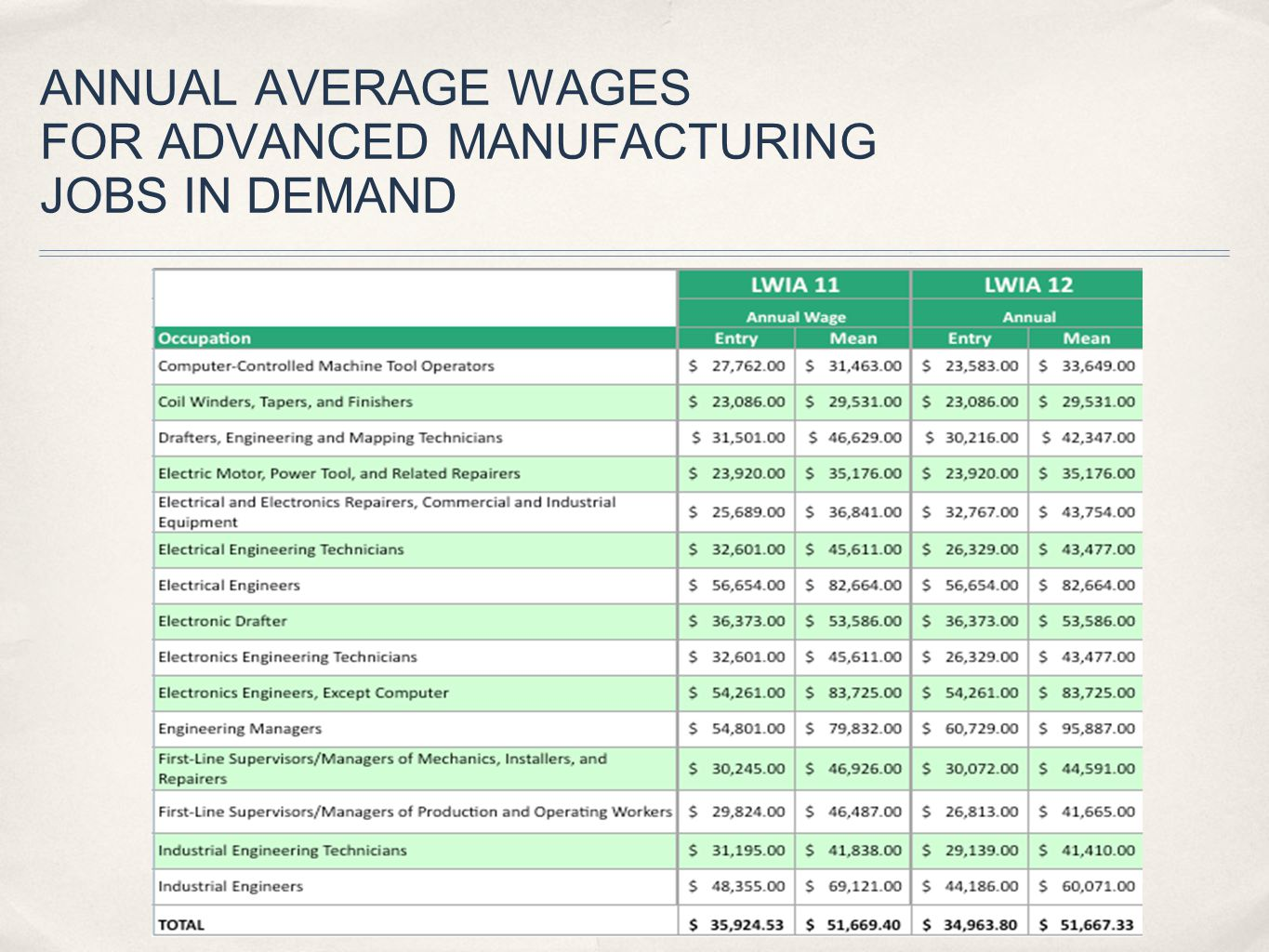ANNUAL AVERAGE WAGES FOR ADVANCED MANUFACTURING JOBS IN DEMAND