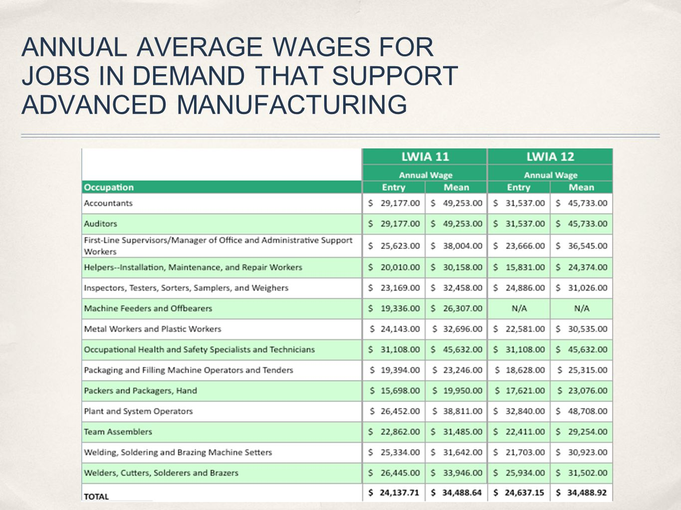 ANNUAL AVERAGE WAGES FOR JOBS IN DEMAND THAT SUPPORT ADVANCED MANUFACTURING