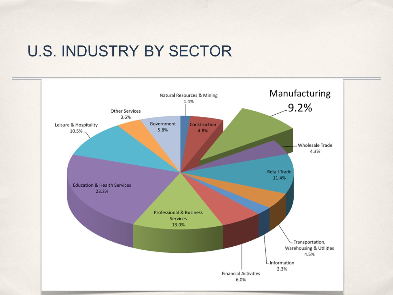 U.S. INDUSTRY BY SECTOR