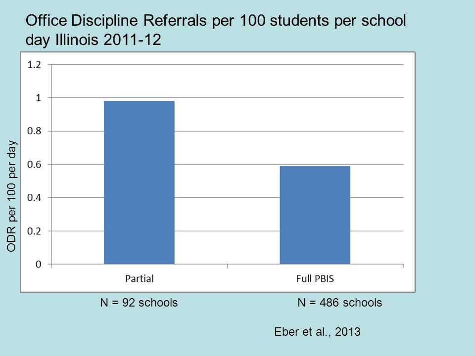 Office Discipline Referrals per 100 students per school day Illinois 2011-12 ODR per 100 per day N = 92 schools N = 486 schools Eber et al., 2013